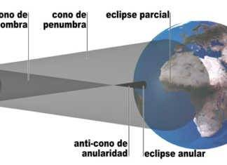 ¿Qué es un eclipse anular de sol?.
