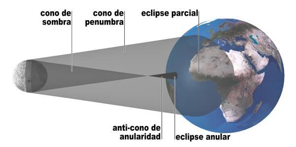que es un eclipse anular de sol - Eclipse solar el 3 de octubre