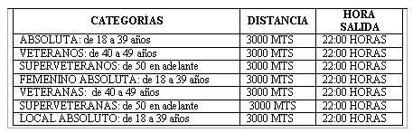 categorias - 1º Carrera Popular Nocturna. Bases, categorías, premios y mucho más