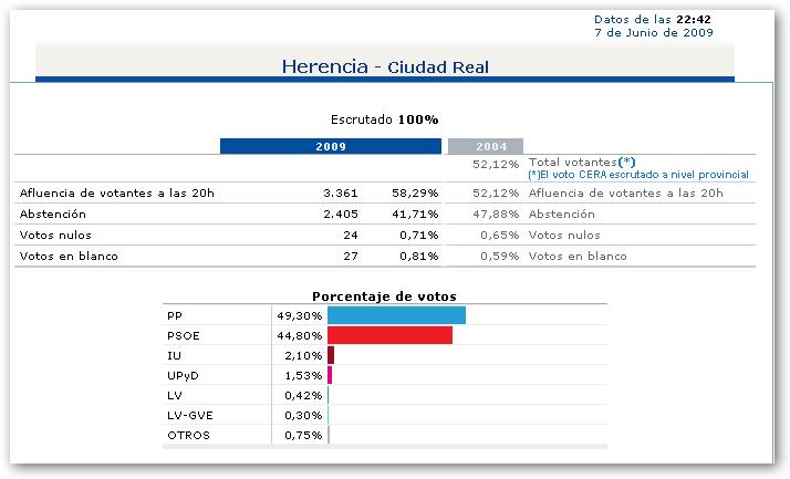 Resultados de las elecciones al parlamento europeo 2009 en for Resultados electorales mir