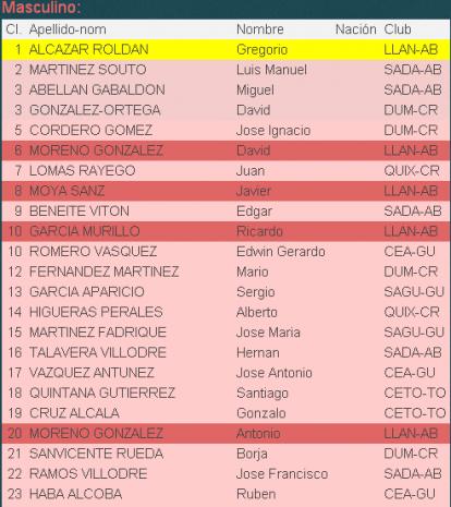 Resultados del Campeonato de CLM de Espada Absoluta 10