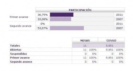 Primer Avance elecciones municipales y autonómicas 2011 en HerenciaJPG