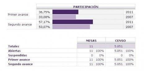 Segundo Avance elecciones municipales y autonómicas 2011 en Herencia