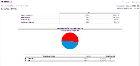 resultados elecciones municipales Herencia 2011