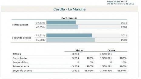 Datos de Participación en las Elecciones Generales de 2011 en Castilla-La Mancha