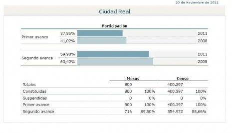 Elecciones nacionales 20N-2011. Seguimiento en Herencia 10