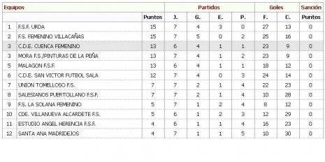 Clasificación Liga 1ª Autonómica Futbol Sala Femenino