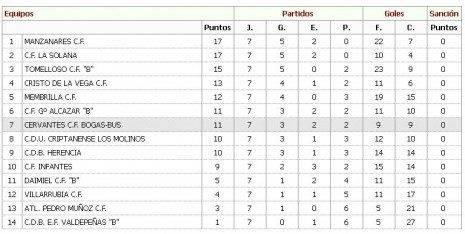 Clasificación de los equipos de fútbol de Herencia 2