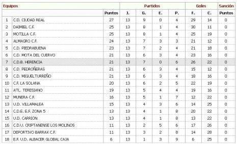 Clasificación de los equipos de fútbol de Herencia 1