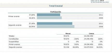 Avances de participación nacional en las elecciones generales del 20 de noviembre de 2011