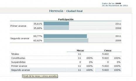 Elecciones nacionales 20N-2011. Seguimiento en Herencia 9