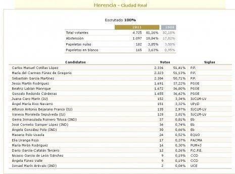 Elecciones nacionales 20N-2011. Seguimiento en Herencia 6