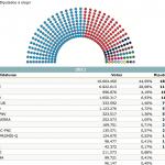 distribucion congreso de los diputados en elecciones 20n. 98,18%