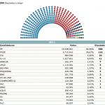 distribución congreso de los diputados en elecciones 20n