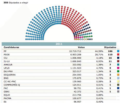 distribucion congreso de los diputados en elecciones 20N. 99% escrutinio