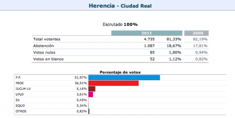 Elecciones nacionales 20N-2011. Seguimiento en Herencia 5