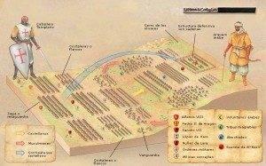 """batalla navas de tolosa 300x187 - La exposición """"VIII Centenario de la Batalla de las Navas de Tolosa"""" puede verse en Herencia"""