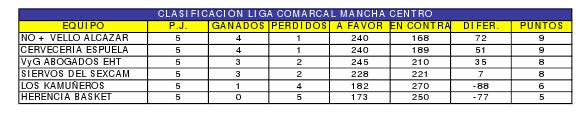 clasificación primera vuelta liga de baloncesto