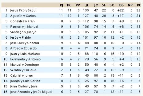 Clasificación Liga de pádel masculina de Herencia tras la jornada 13