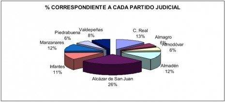 porcentaje correspondiente a cada partido judicial