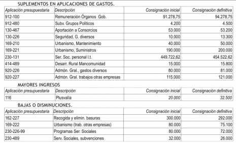 Modificación de créditos 1-2013 del ayuntamiento de Herencia