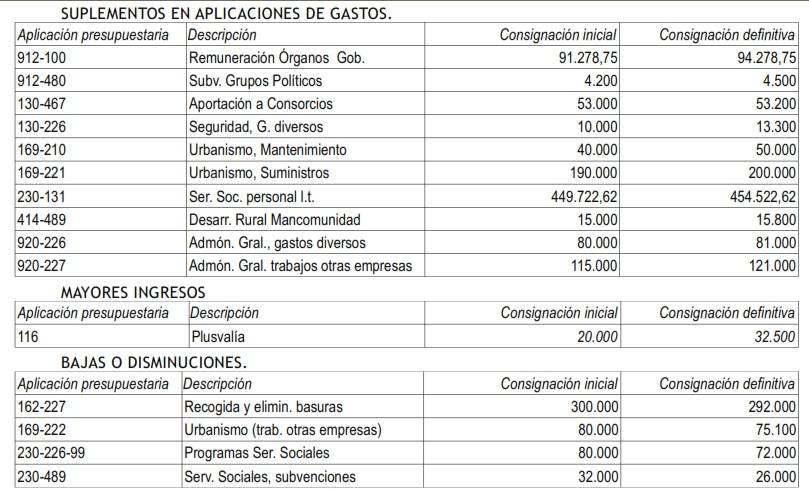 Aprobado el la modificación de créditos 1/2013 del Ayuntamiento 1