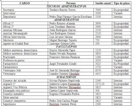 plantilla de personal que compon%C3%ADa le Ayuntamiento de Herencia en el mes de Septiembre de 1940 465x373 - El personal del Ayuntamiento de Herencia en 1940
