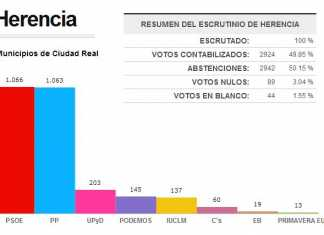 Resultados elecciones europeas 2014 en Herencia