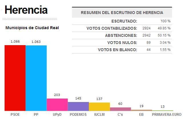 Resultados elecciones europeas 2014 en Herencia - Resultados de las elecciones europeas 2014 en Herencia
