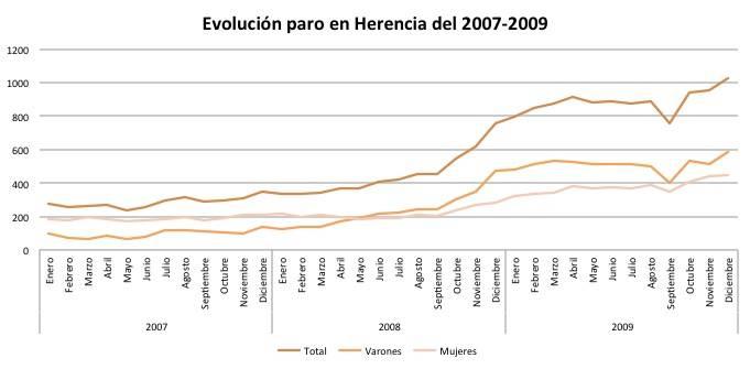 paro herencia 2007 2009 - Evolución del paro en Herencia 2007 a julio 2014