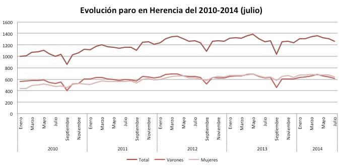 paro herencia 2010 2014julio - Evolución del paro en Herencia 2007 a julio 2014