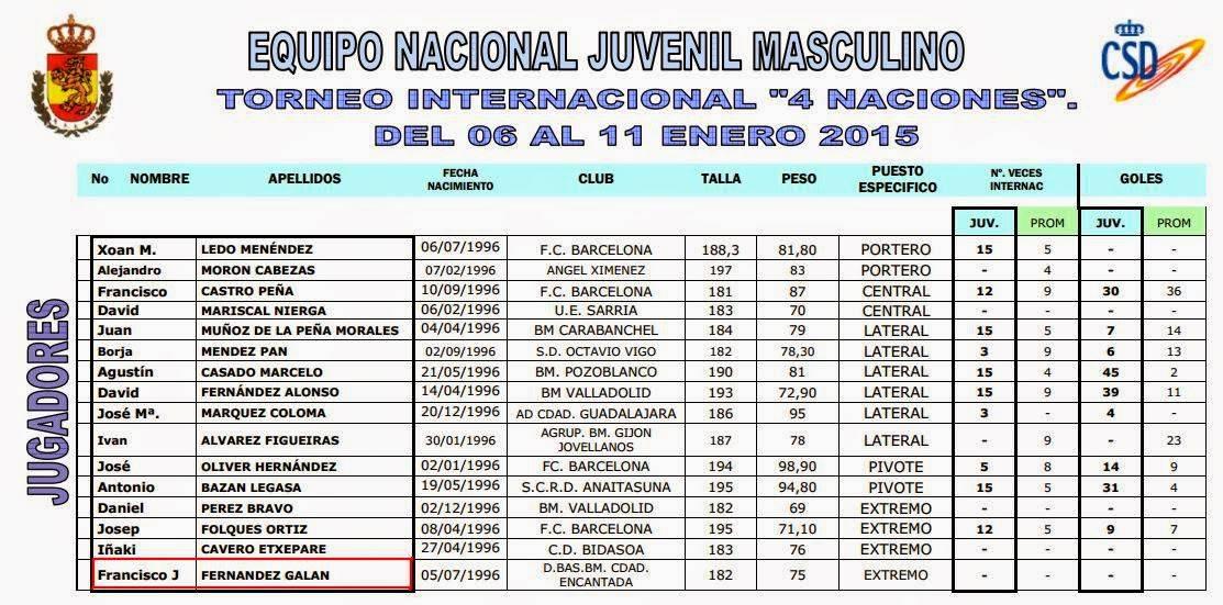 Convocatoria selección nacional 4 naciones