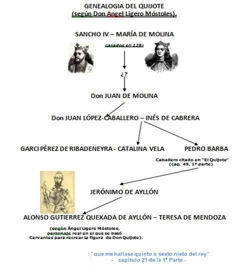 Genealogía de don Quijote