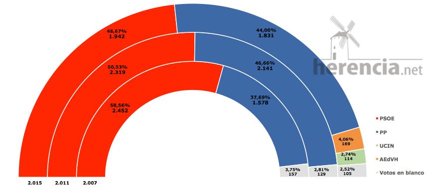 comparativa elecciones municipales Herencia 2007 - 2011 - 2015