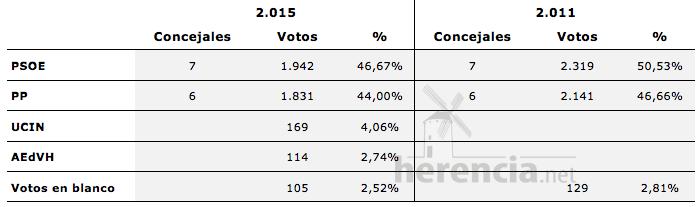 Comparativa gráfica resultados elecciones municipales Herencia 2011 y 2015