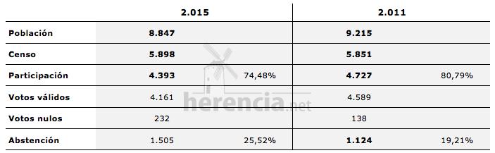 datos generales votaciones y población Herencia