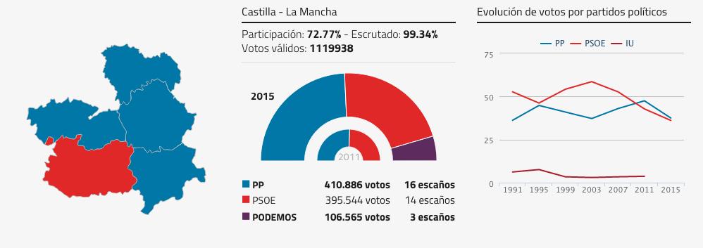 resultados elecciones autonómicas Castilla-La Mancha 2015