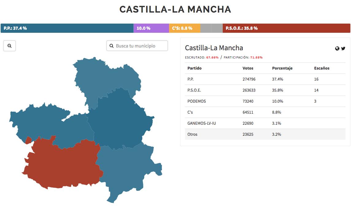 resultados provisionales elecciones autonómicas castilla la mancha 2015 - 66 por ciento