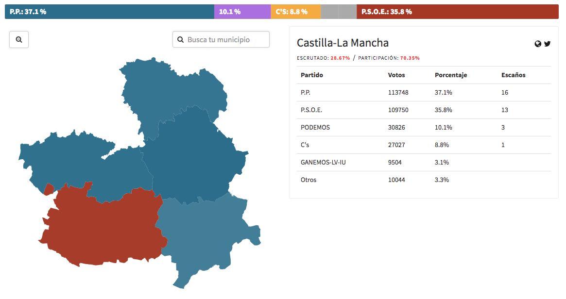 resultados provisionales elecciones autonómicas castilla la mancha 2015