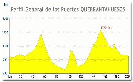 Perfil general de los Puertos Quebrantahuesos