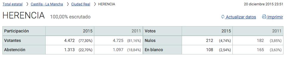 100 senado votos herencia ciudad real - Resultados y seguimiento de las Elecciones generales 20D