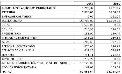 cuadro de gastos de cata de vinos alcazar - Éxito de la multitudinaria cata de vinos en Alcázar de San Juan