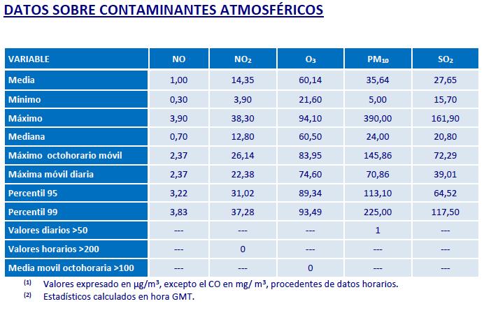 datos sobre contaminantes atmósfericos