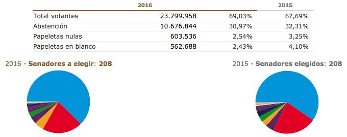 Con el 99,65% escrutado para el Senado en Elecciones Generales España 2016