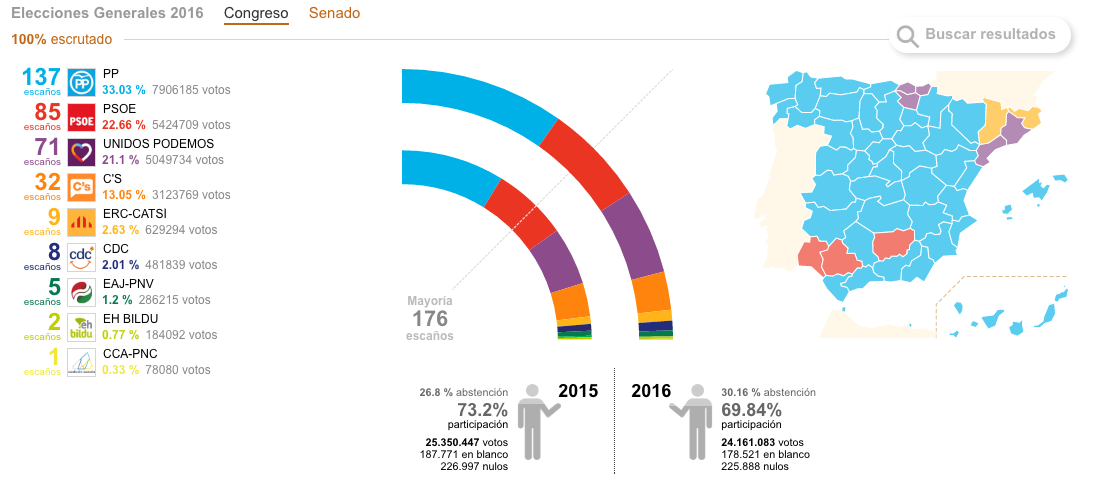 Resultados Elecciones Generales en España 26J - 2016