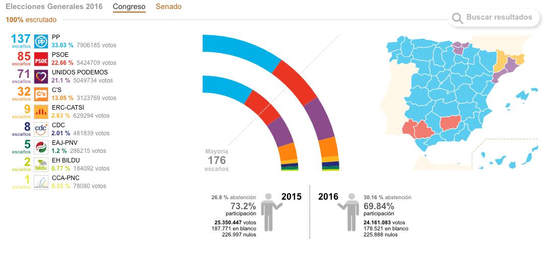 Resultados Elecciones Generales 2016 votacion congreso - Resultados de las Elecciones Generales en España 2016