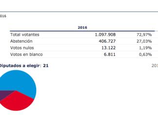 Resultados de elecciones generales 2016 en la Comunidad Autónoma de Castilla la Mancha con el 97% escrutado