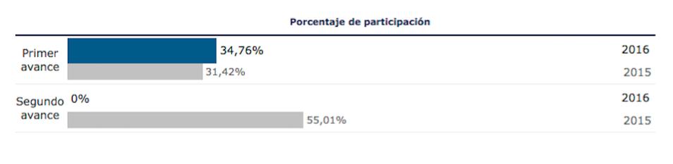 Primer avance de participación en las elecciones generales del 26 de junio de 2016 en Herencia