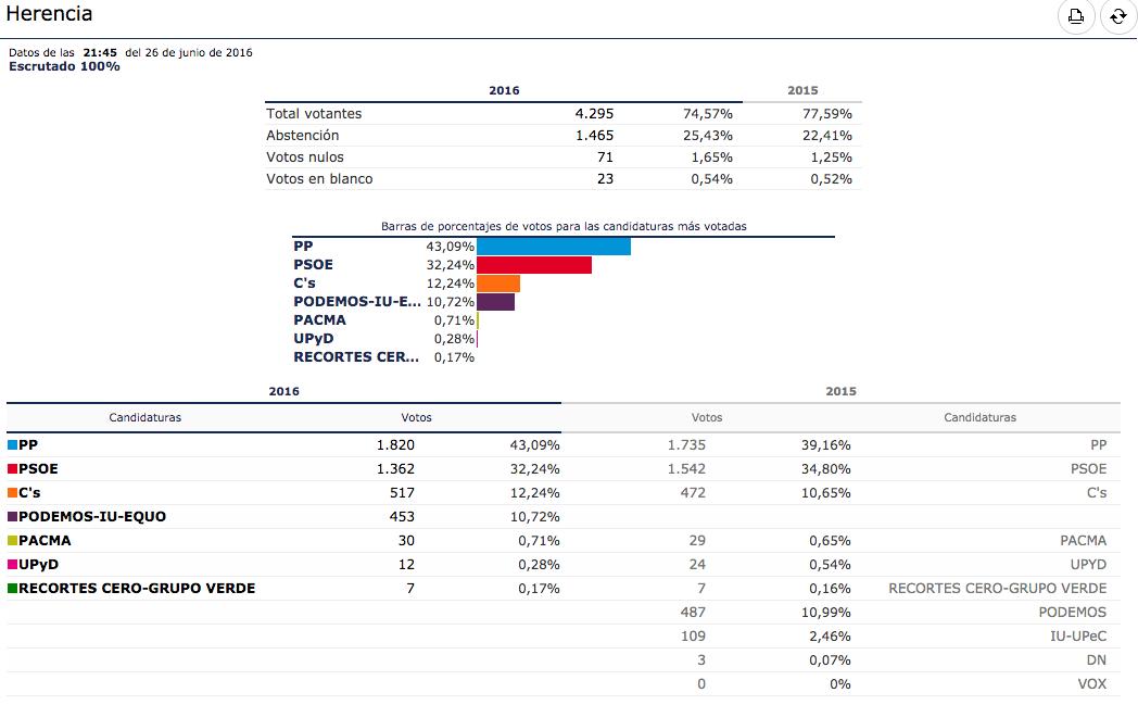 Resultados de las Elecciones Generales en Herencia (Ciudad Real)