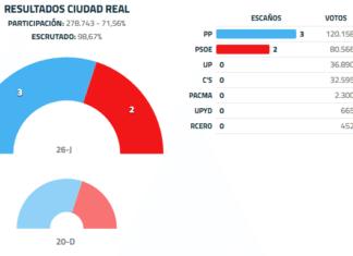 Resultados de elecciones generales en España 2016 para la provincia de Ciudad Real